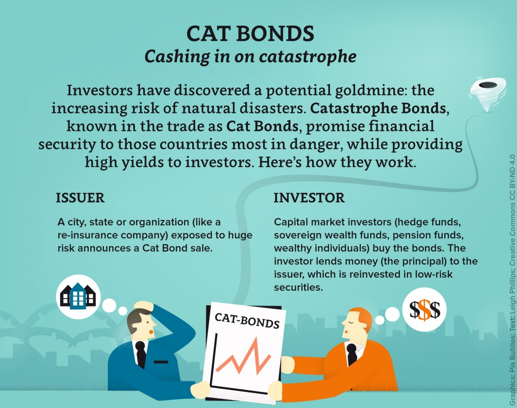 Cat Bonds