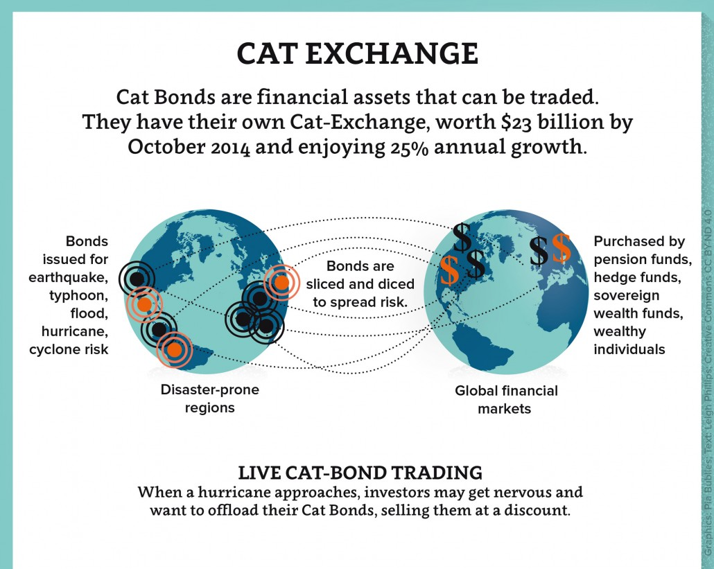 Cat bonds: Cashing in on catastrophe - Road to Paris - ICSU