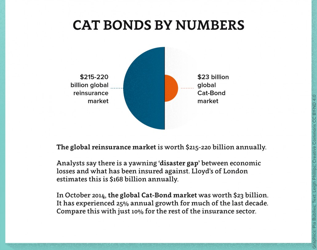 Cat Bonds 5/7